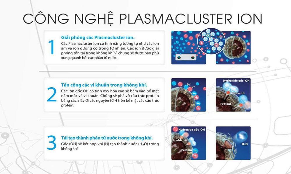 nguyen ly hoat dong cong nghe plasmacluster ion - Công nghệ Plasmacluster Ion trên máy lọc không khí có tác dụng gì?