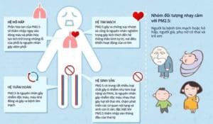 Ô nhiễm không khí ảnh hưởng đến sức khỏe con người.