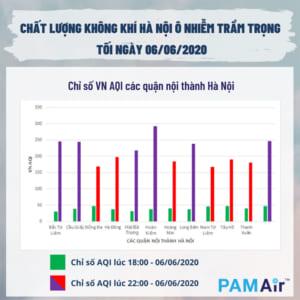 Ô nhiễm không khí tại Hà Nội ngày 6/6/2020