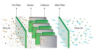 Nguyên lý hoạt động của máy lọc không khí tĩnh điện